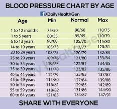 Depends On Alot Of Factors But Age Wise This Is Helpful