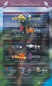 The Sinnoh Stone Tier List [GamePress] : TheSilphRoad