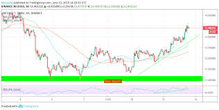 Neo Usd Chart Neo Price Analysis Neo Usd Bulls Outperform Themselves