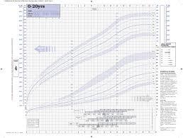 49 Faithful Baby Boy Height Percentile Chart