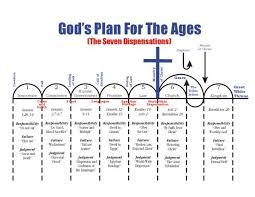 Biblical Dispensations Chart Dispensational Truth