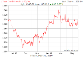 Gold Chart 20 Years Gold Price History