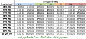Home Loan Chart What Are Mortgage Points The Truth About Mortgage