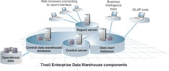 Enterprise Data Warehouse The Components Of A Tivoli Enterprise Data Warehouse Deployment