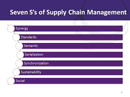 the seven s s of supply chain management social supply chain  recently
