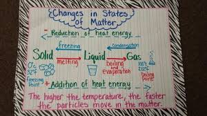 Changes In States Of Matter Anchor Chart Education Science