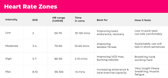 Ideal Heart Rate To Burn Fat Chart How To Train With Heart Rate Zones Sweat