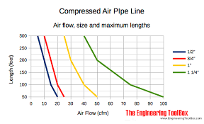 Air Line Size Chart Compressed Air Air Flow And Recommended Pipe Size
