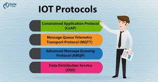 4 Major Iot Protocols Mqtt Coap Amqp Dds Dataflair