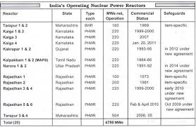 Do you think we should build more nuclear power plants  Mother Earth News
