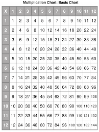 Pictures Of Multiplication Charts Multiplication Charts Multiplication Chart Multiplication