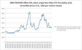 Olive Oil Price Chart Another Measure Of The Severity Of The Eurozone Crisis