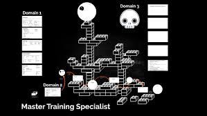 Master Training Specialist By Jonathan Booton On Prezi