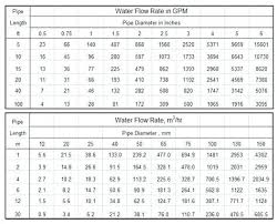 Hdpe Pipe Size Flow Chart Pipe Size Vs Flow Chart Kaskader Org