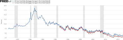 30 Year Mortgage Rate Chart Historical Mortgage Industry Of The United States Wikiwand