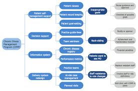 Pdpc Risk Diagram Pdpc Template Process Decision