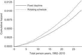 5 Person Rotating Schedule Cumulative Hazards Of Fatal Ovarian Cancer Associated With
