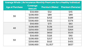 When using the pli calculator, make sure that all the information is correct so that one obtains the accurate estimate in regards to the premium. Life Insurance Premium Chart Page 1 Line 17qq Com