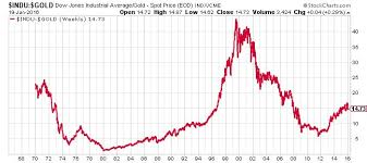 Gold Prices According To This Indicator 2016 Will Be