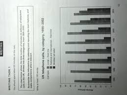 Chart Telephone The Chart Below Shows The Total Number Of Minutes In
