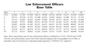Nassau County Police Salary Chart 35 Matter Of Fact Nsps Pay Chart