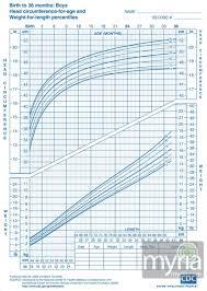 1 Baby Boy Growth Chart Length Baby Boy Growth Chart