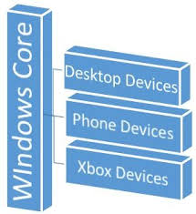 Windows Flatform Windows 10 Development Uwp Tutorialspoint