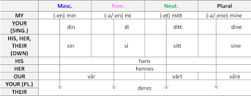Spanish Possessive Pronouns Chart Possessive Pronouns In Norwegian Eiendomsord Lingualista