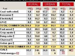 Pattern Of Domestic Fuel Consumption The Economic Times