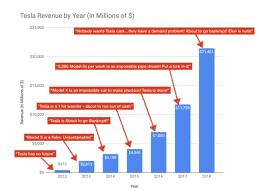Tesla Revenue Growth Chart Flipboard Tesla Revenue Growing Exponentially But Critics