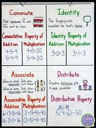59 Best Math Properties Images Math Properties Math 3rd
