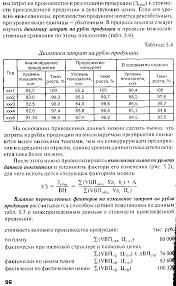 Факторный анализ затрат на рубль продукции  Факторный анализ затрат на 1 рубль продукции