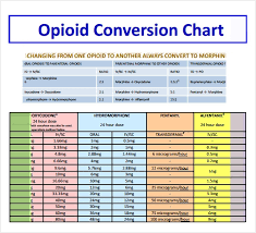 Sample Opioid Conversion Chart 6 Free Documents In Pdf