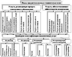 Курсовая работа Таможенные услуги ru Расширенная типология и классификация видов таможенных услуг позволяющая более полно определить содержание понятия таможенное обслуживание