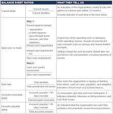 Ratios In Balance Sheet Analyzing Financial Information Using Ratios Propel Nonprofits