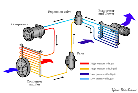 car air conditioning system diagram. locating the receiver/drier car air conditioning system diagram