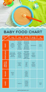 Introducing Solids To Baby Chart Baby Food Chart For Introducing Solids To Your Baby Click