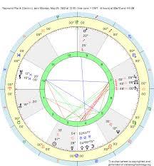 Birth Chart Raymond Plank Gemini Zodiac Sign Astrology