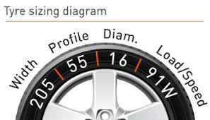 Car Tyre Chart Car Tyre Information Advice Rac Tyres