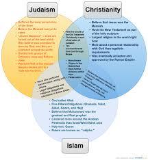 Similarities Between Islam And Christianity Venn Diagram Spiritual Truth