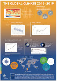 Climate Change Chart 2015 Global Climate In 2015 2019 Climate Change Accelerates