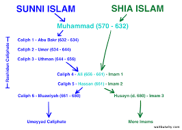From Muhammad To Isis Iraqs Full Story Wait But Why