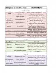 Cravings And Deficiencies Chart If You Crave This Your Body Is Lacking This Love Home And