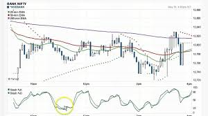 Bank Nifty Live Chart Candlestick Stochastic Ema Rsi