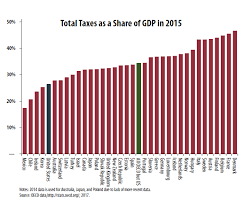 Federal Income Tax Rates 2015 Chart 9 Things You Should Know About The Tax Debate Itep