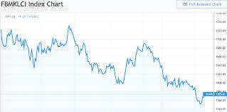 Malaysian Stock Market Ftse Klci Live Chart