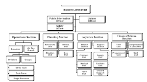 Command Structure Chart Ics Structure Incident Command System Wikipedia