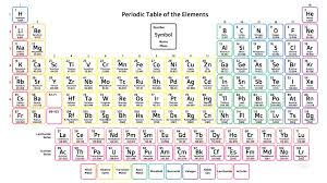 Periodic Table Chart With Full Names Free Printable Periodic Tables Pdf And Png Science Notes