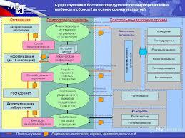 Презентация на тему Экологические факторы экономического  10 Контрольно надзорные органы