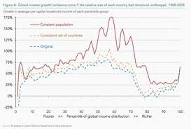 Elephant Chart Inequality Is Global Trade Bad For The Middle Class A New Take On The